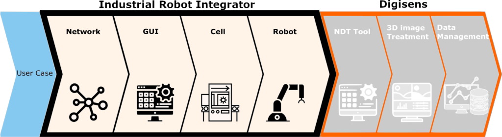 all integrated software solution for the robot CT